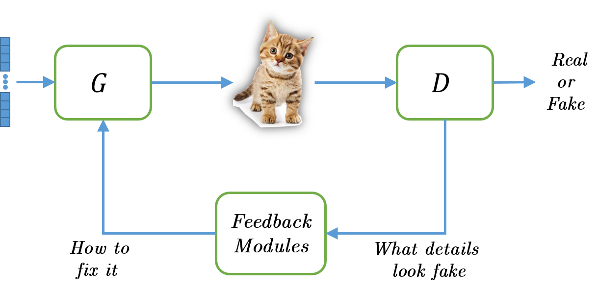 Adversarial Feedback Loop